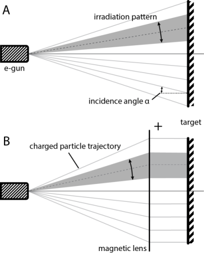 electron beam - trajectory with and without beam